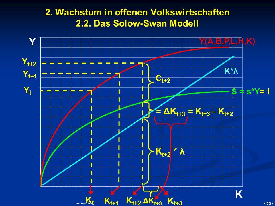 © RAINER MAURER, Pforzheim - 34 - Prof.Dr. Rainer Maurer Y K 4.