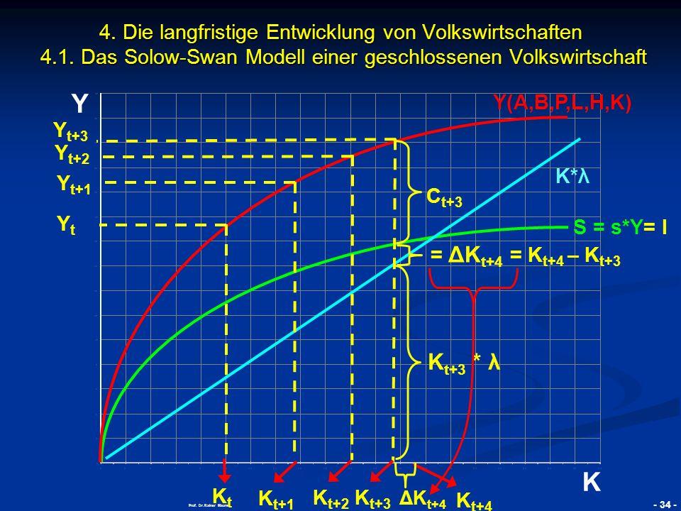 © RAINER MAURER, Pforzheim - 35 - Prof.Dr. Rainer Maurer Y K 2.