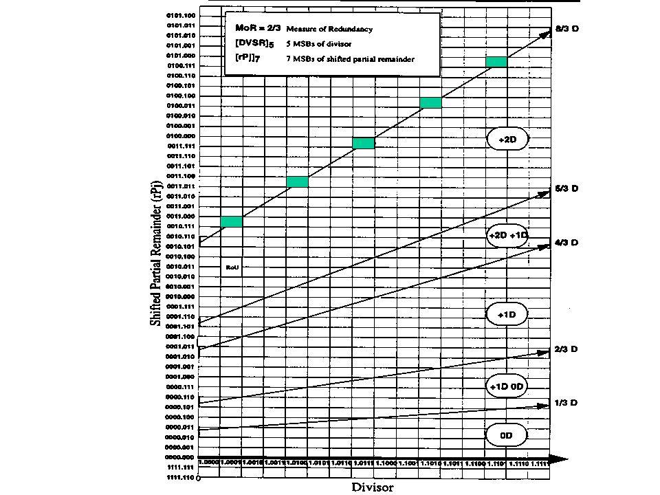 Vorteil: Es werden pro Takt 2 Bit des Quotienten berechnet. Die Look-up Tabelle sollte 1066 Einträge haben für alle möglichen Konstellationen. Durch F
