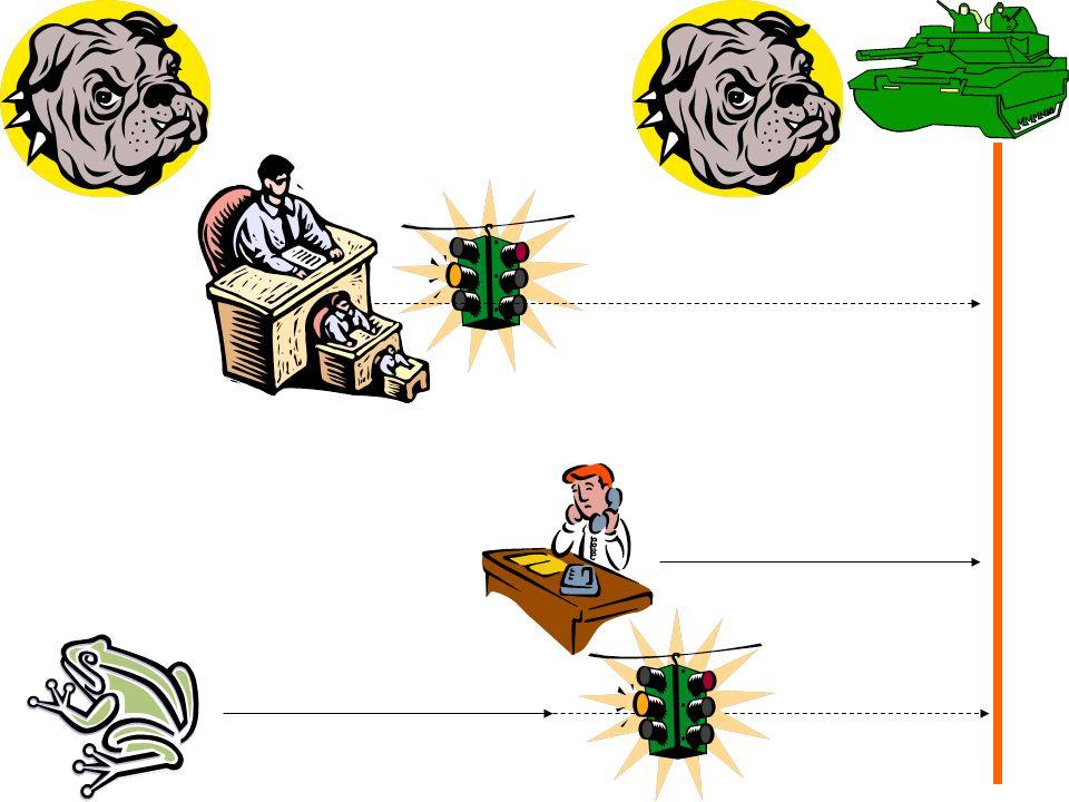 """Ursache: """"Priority Inversion Informations-Bus zum Datenaustausch zwischen verschiedenen Komponenten: Höchste Priorität: (H) Bus-Management (häufig) Mittlere Priorität: (M) Kommunikations-Task, sendet gesammelte Daten zur Erde (lang) Niedrige Priorität: (N) Eintrag von meteorologischen Daten; (N) kurz, darf daher (H) blockieren (aber nicht (M))!"""