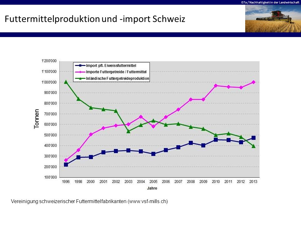 07a / Nachhaltigkeit in der Landwirtschaft Futtermittelproduktion und -import Schweiz Vereinigung schweizerischer Futtermittelfabrikanten (www.vsf-mil