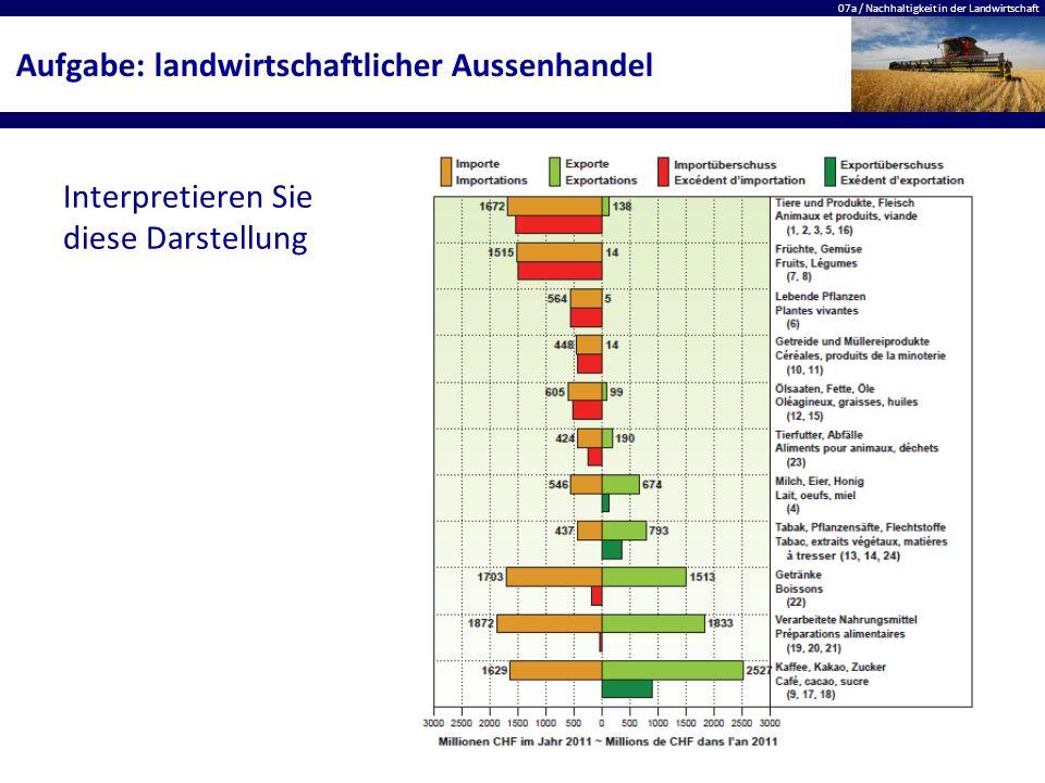 07a / Nachhaltigkeit in der Landwirtschaft Aufgabe: landwirtschaftlicher Aussenhandel Interpretieren Sie diese Darstellung