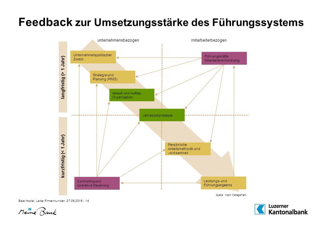 Beat Hodel, Leiter Firmenkunden, 27.05.2015 | 14 Feedback zur Umsetzungsstärke des Führungssystems unternehmensbezogenmitarbeiterbezogen kurzfristig (