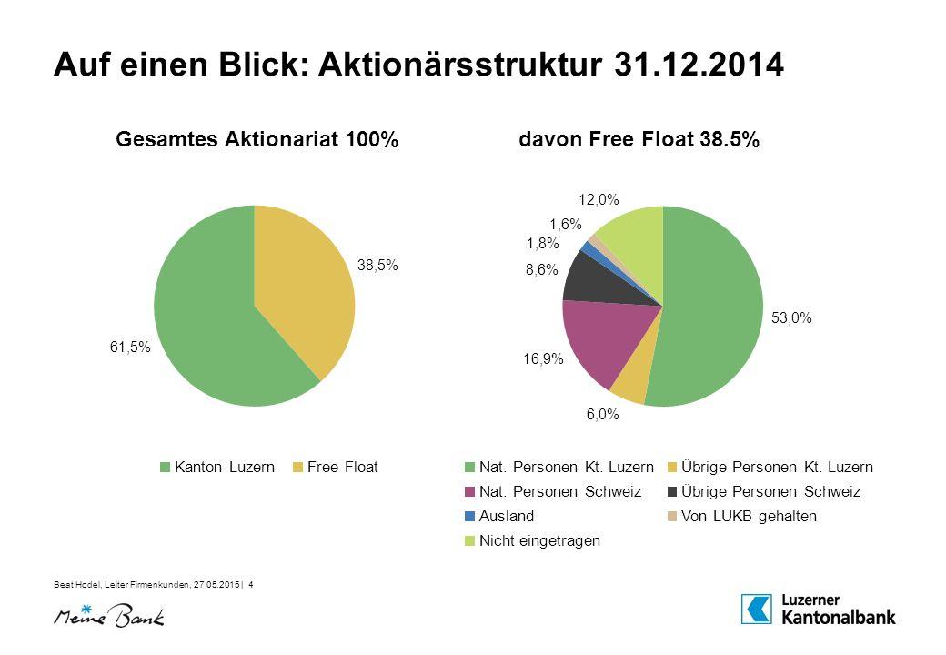 Beat Hodel, Leiter Firmenkunden, 27.05.2015 | 4 Auf einen Blick: Aktionärsstruktur 31.12.2014 Gesamtes Aktionariat 100%davon Free Float 38.5% Nat.