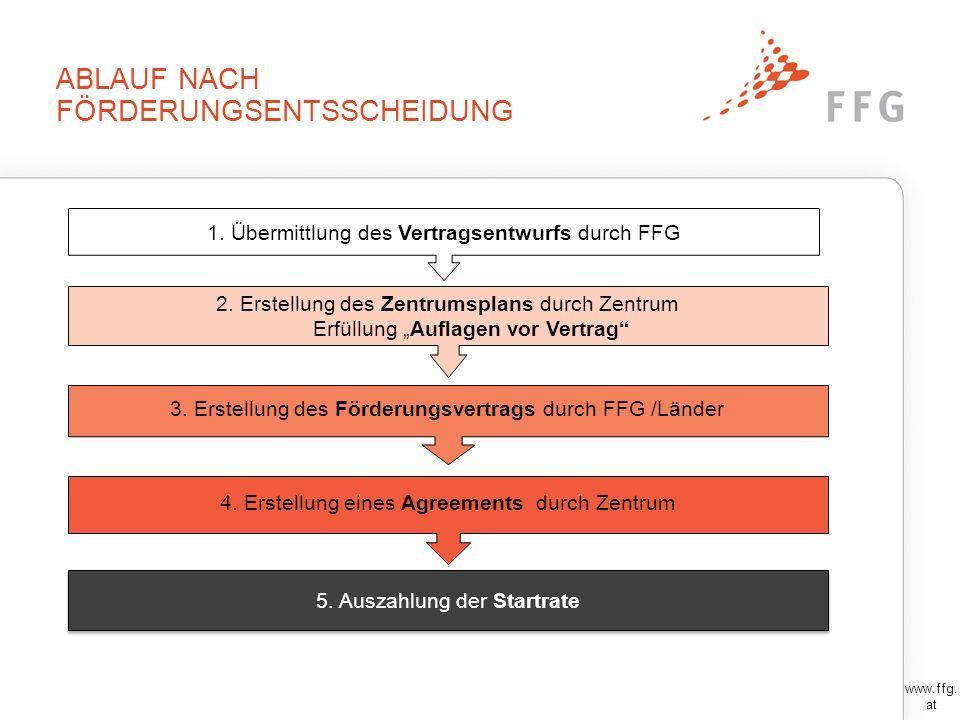 ABLAUF NACH FÖRDERUNGSENTSSCHEIDUNG www.ffg. at 1. Übermittlung des Vertragsentwurfs durch FFG 2. Erstellung des Zentrumsplans durch Zentrum Erfüllung