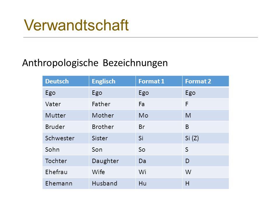 Verwandtschaft Anthropologische Bezeichnungen DeutschEnglischFormat 1Format 2 Ego VaterFatherFaF MutterMotherMoM BruderBrotherBrB SchwesterSisterSiSi (Z) SohnSonSoS TochterDaughterDaD EhefrauWifeWiW EhemannHusbandHuH