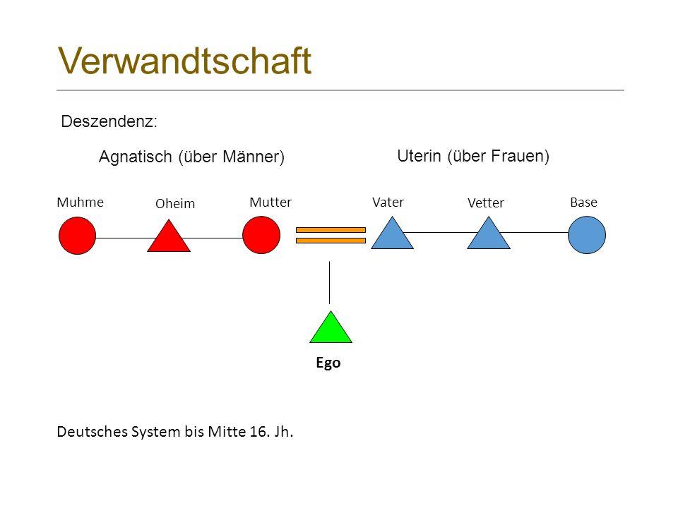 Verwandtschaft Mutter Vetter BaseVater Ego Oheim Muhme Deszendenz: Deutsches System bis Mitte 16.