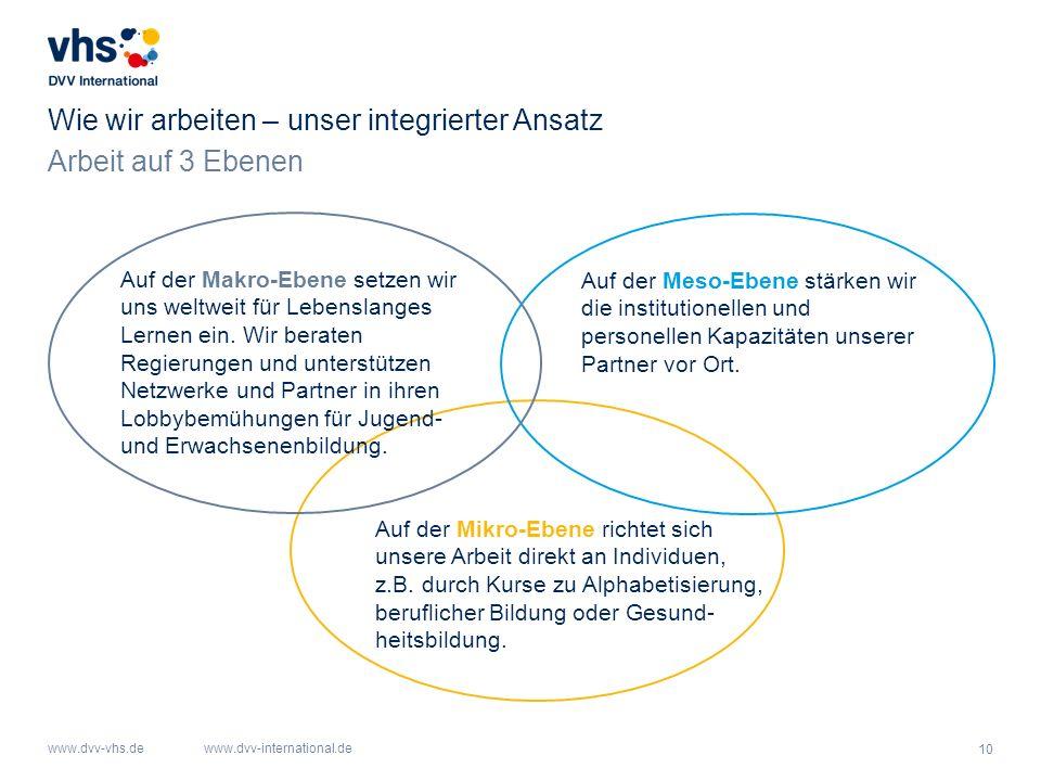 10 www.dvv-vhs.dewww.dvv-international.de Wie wir arbeiten – unser integrierter Ansatz Auf der Mikro-Ebene richtet sich unsere Arbeit direkt an Individuen, z.B.