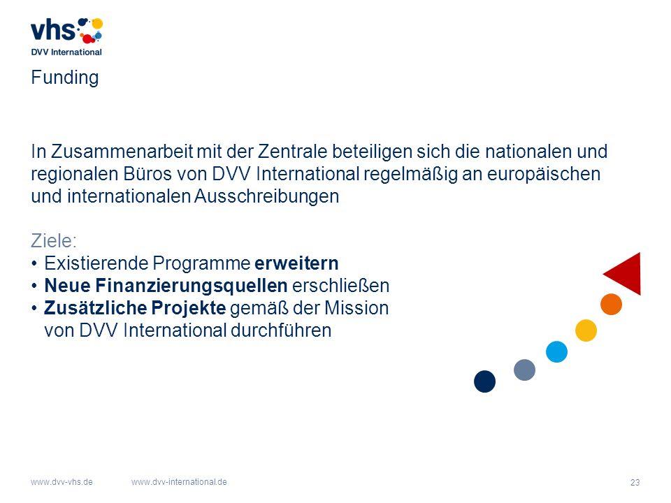 23 www.dvv-vhs.dewww.dvv-international.de Funding In Zusammenarbeit mit der Zentrale beteiligen sich die nationalen und regionalen Büros von DVV International regelmäßig an europäischen und internationalen Ausschreibungen Ziele: Existierende Programme erweitern Neue Finanzierungsquellen erschließen Zusätzliche Projekte gemäß der Mission von DVV International durchführen