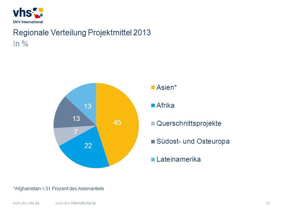 31 www.dvv-vhs.dewww.dvv-international.de In % Regionale Verteilung Projektmittel 2013 *Afghanistan = 31 Prozent des Asienanteils