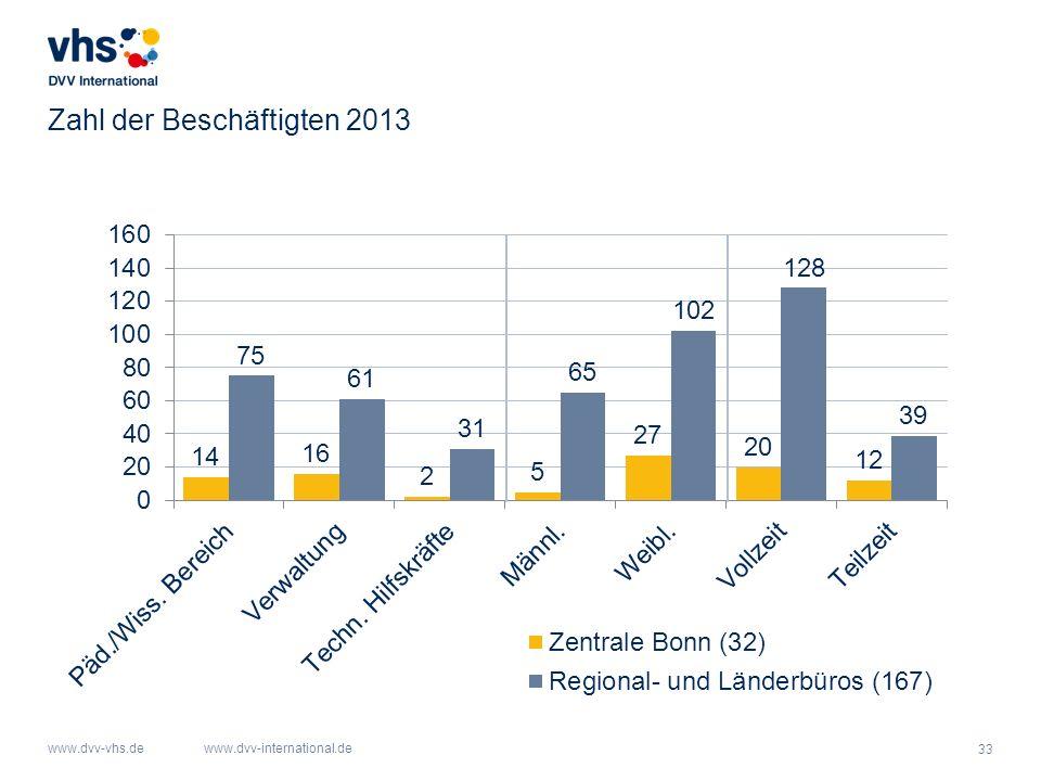 33 www.dvv-vhs.dewww.dvv-international.de Zahl der Beschäftigten 2013