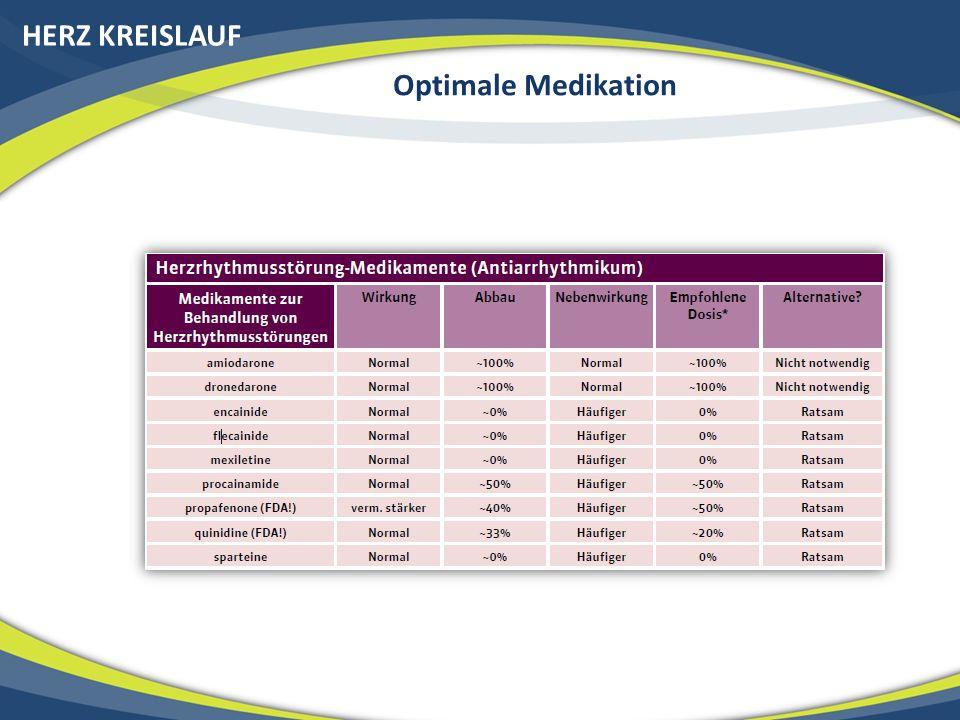 HERZ KREISLAUF Optimale Medikation