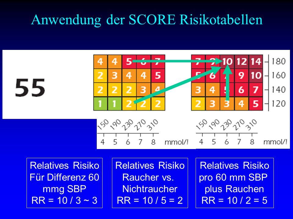 Relatives Risiko pro 60 mm SBP plus Rauchen RR = 10 / 2 = 5 Relatives Risiko Raucher vs.