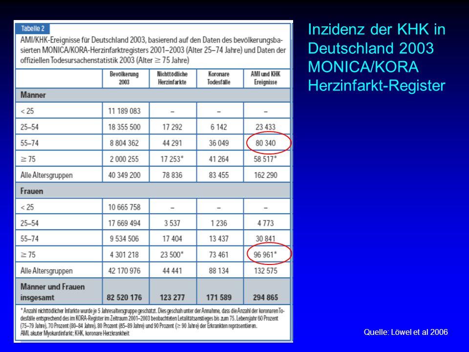 Inzidenz der KHK in Deutschland 2003 MONICA/KORA Herzinfarkt-Register Quelle: Löwel et al 2006