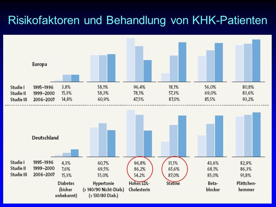 Risikofaktoren und Behandlung von KHK-Patienten