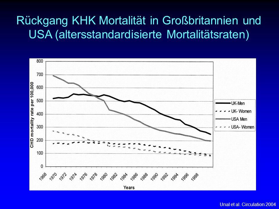 42% des Rückganges durch Therapiemaßnahmen Ursachen des Rückgangs der KHK Mortalität Unal et al.