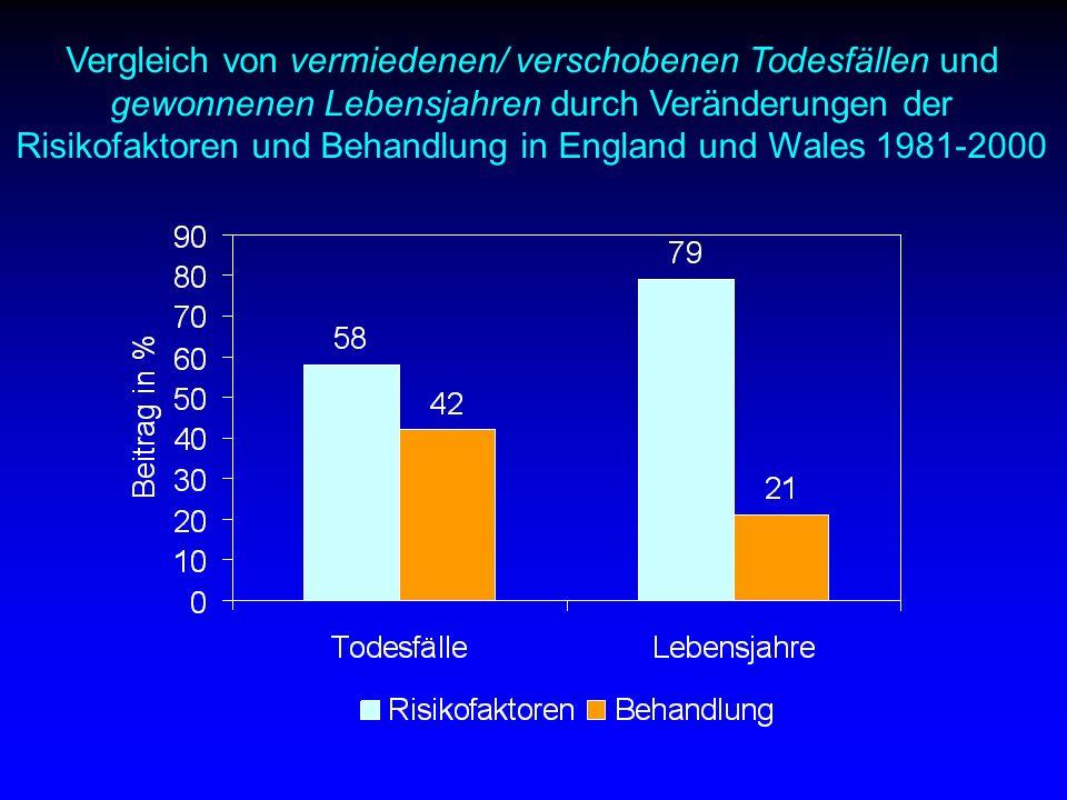 Vergleich von vermiedenen/ verschobenen Todesfällen und gewonnenen Lebensjahren durch Veränderungen der Risikofaktoren und Behandlung in England und Wales 1981-2000