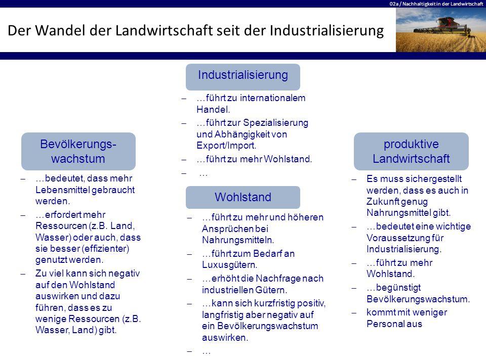 02a / Nachhaltigkeit in der Landwirtschaft Der Wandel der Landwirtschaft seit der Industrialisierung Industrialisierung produktive Landwirtschaft Bevö