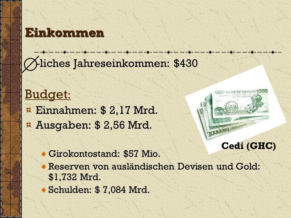 Einkommen -liches Jahreseinkommen: $430 Budget : Einnahmen: $ 2,17 Mrd. Ausgaben: $ 2,56 Mrd. Girokontostand: $57 Mio. Reserven von ausländischen Devi