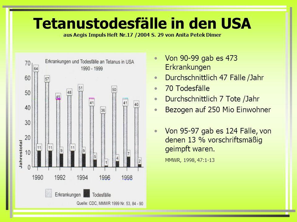 Tetanustodesfälle in den USA aus Aegis Impuls Heft Nr.17 /2004 S. 29 von Anita Petek Dimer Von 90-99 gab es 473 Erkrankungen Durchschnittlich 47 Fälle