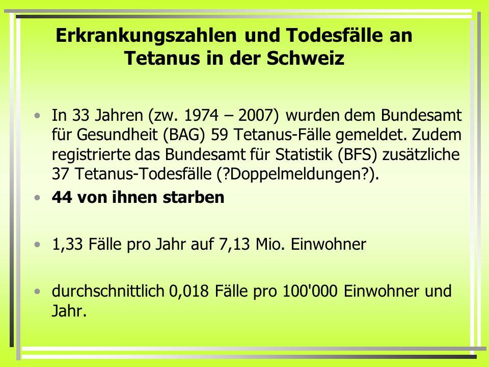 Erkrankungszahlen und Todesfälle an Tetanus in der Schweiz In 33 Jahren (zw. 1974 – 2007) wurden dem Bundesamt für Gesundheit (BAG) 59 Tetanus-Fälle g