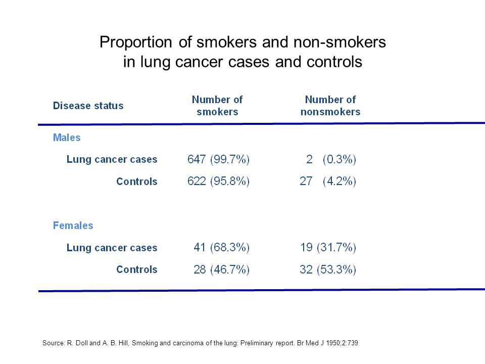 Proportion of smokers and non-smokers in lung cancer cases and controls Source: R.