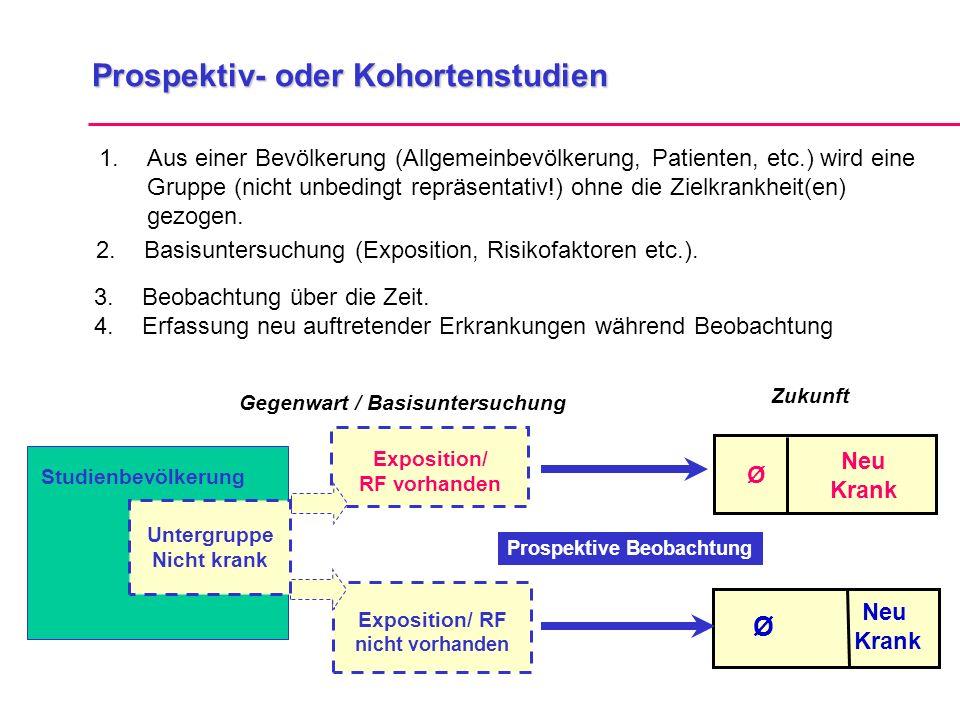 Prospektiv- oder Kohortenstudien 1.Aus einer Bevölkerung (Allgemeinbevölkerung, Patienten, etc.) wird eine Gruppe (nicht unbedingt repräsentativ!) ohn