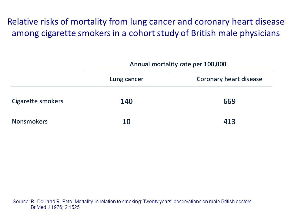 Relative risks of mortality from lung cancer and coronary heart disease among cigarette smokers in a cohort study of British male physicians Source: R