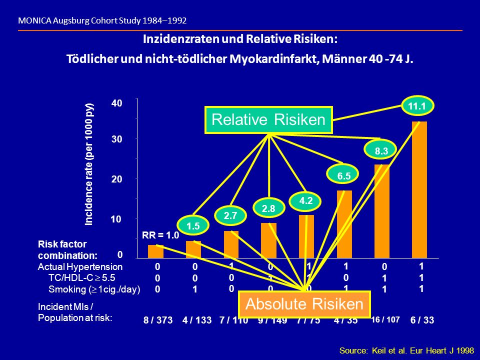 Relative Risiken Inzidenzraten und Relative Risiken: Tödlicher und nicht-tödlicher Myokardinfarkt, Männer 40 -74 J. 0 20 30 40 10 incidence rate (per