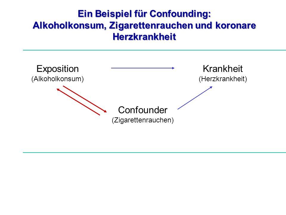 Ein Beispiel für Confounding: Alkoholkonsum, Zigarettenrauchen und koronare Herzkrankheit Exposition (Alkoholkonsum) Krankheit (Herzkrankheit) Confoun