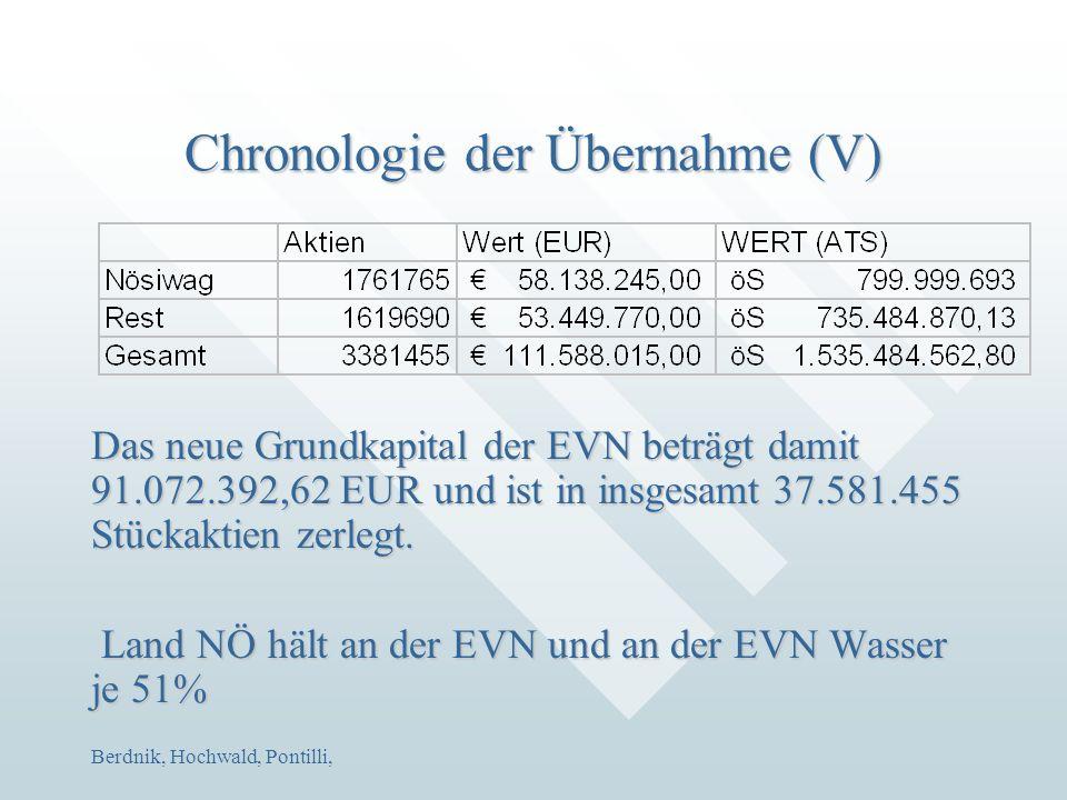 Berdnik, Hochwald, Pontilli, Chronologie der Übernahme (V) Das neue Grundkapital der EVN beträgt damit 91.072.392,62 EUR und ist in insgesamt 37.581.4