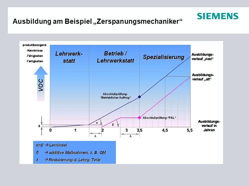 """Page 4PG - MHIC Ausbildung am Beispiel """"Zerspanungsmechaniker"""