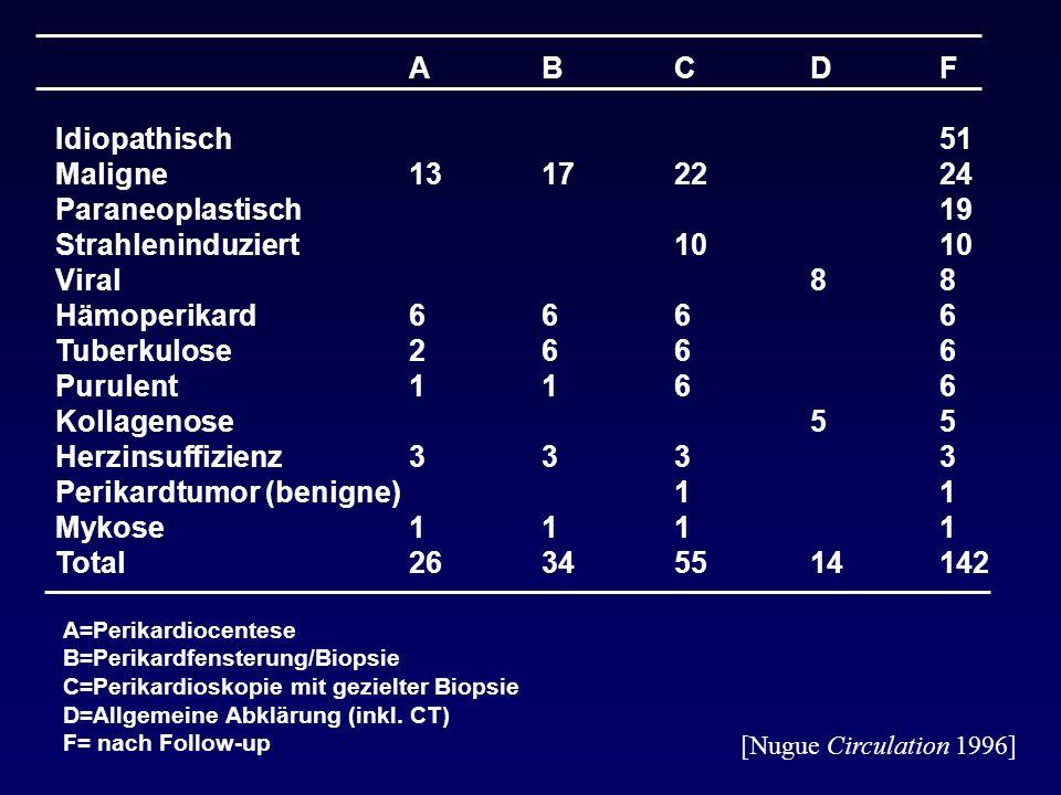 F 51 24 19 10 8 6 5 3 1 142 Idiopathisch Maligne Paraneoplastisch Strahleninduziert Viral Hämoperikard Tuberkulose Purulent Kollagenose Herzinsuffizienz Perikardtumor (benigne) Mykose Total A=Perikardiocentese B=Perikardfensterung/Biopsie C=Perikardioskopie mit gezielter Biopsie D=Allgemeine Abklärung (inkl.