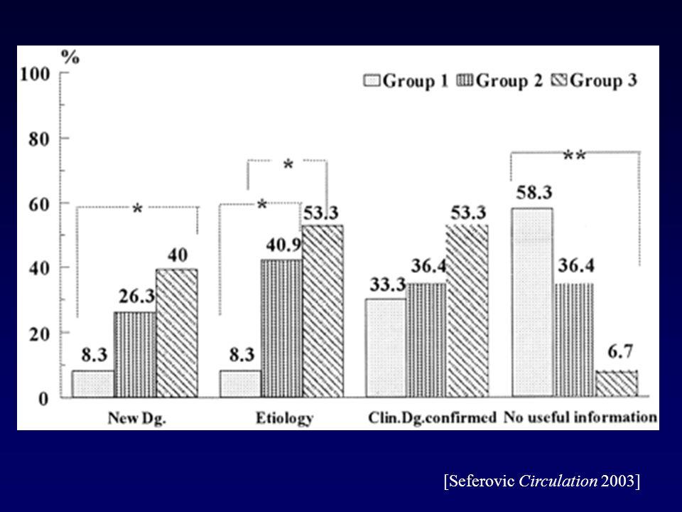Komplikationen der Perikardioskopie Fieber nsVT thorakaler Druck/Schmerz RV-Perforation 13/32 1/32 20/27 1/32 [Maisch Clin Cardiol 1999; Seferovic Circulation 2003]
