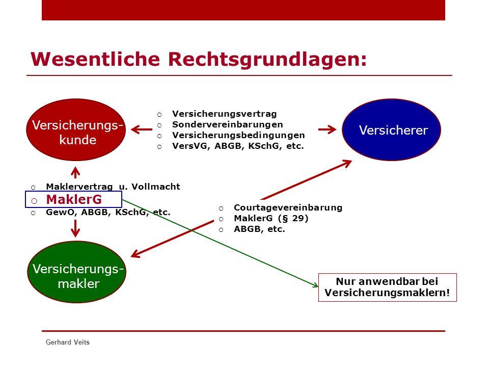 Gerhard Veits Wesentliche Rechtsgrundlagen: Versicherungs- kunde Versicherer Versicherungs- makler o Versicherungsvertrag o Sondervereinbarungen o Ver