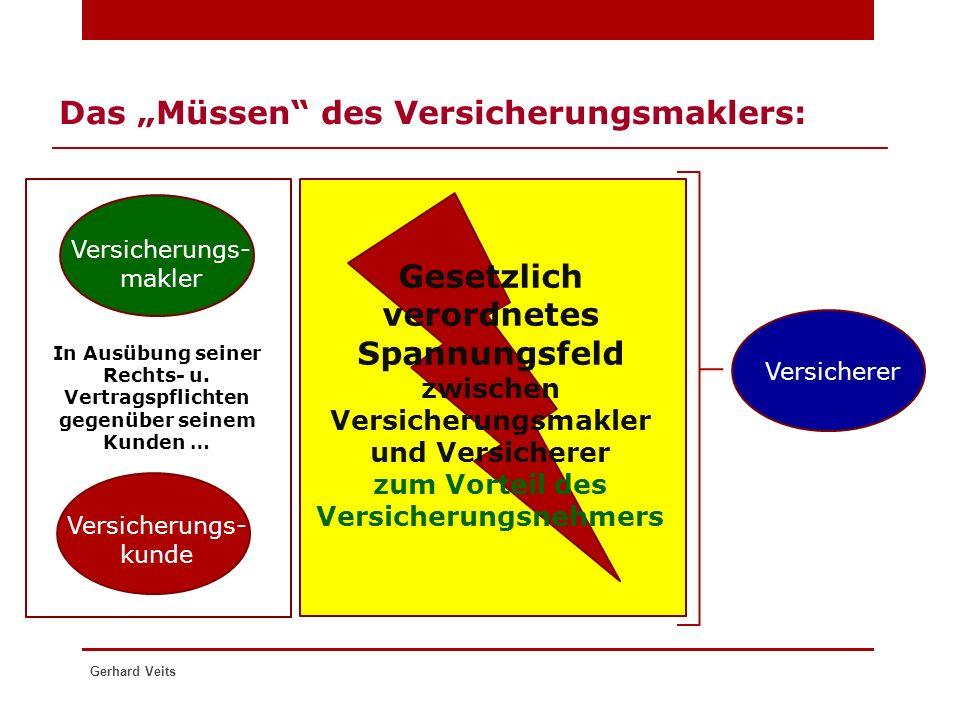 """Gerhard Veits Das """"Müssen"""" des Versicherungsmaklers: Versicherungs- kunde Versicherungs- makler In Ausübung seiner Rechts- u. Vertragspflichten gegenü"""