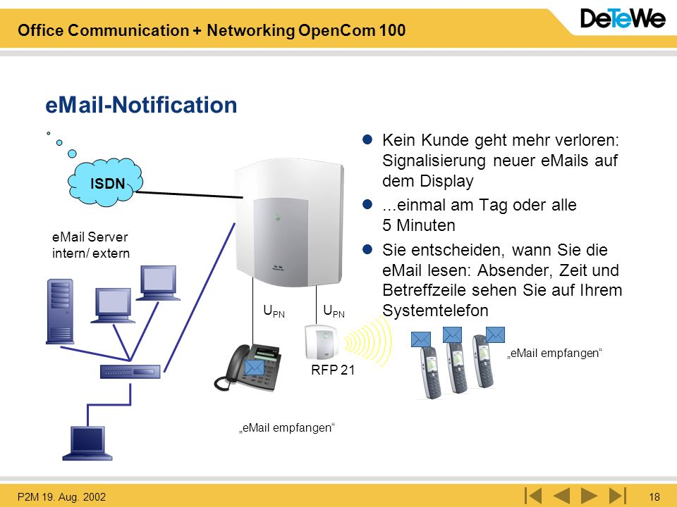 P2M 19. Aug. 200218 Office Communication + Networking OpenCom 100 RFP 21 eMail Server intern/ extern U PN eMail-Notification Kein Kunde geht mehr verl