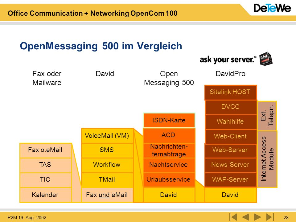 P2M 19. Aug. 200228 Office Communication + Networking OpenCom 100 David OpenMessaging 500 im Vergleich Kalender TIC TAS Fax o.eMail TMail Workflow SMS