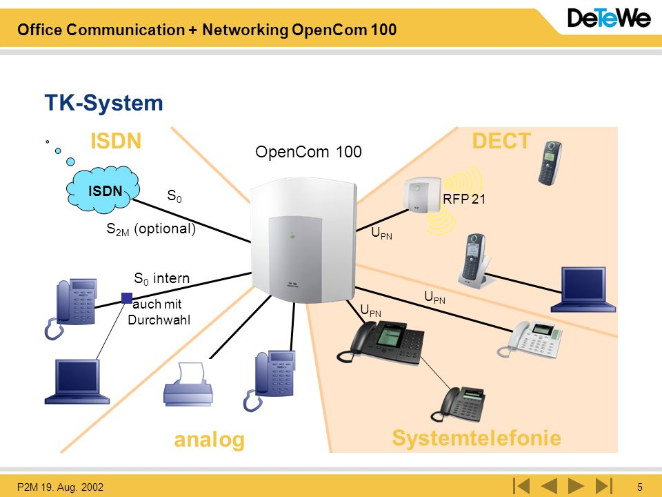 P2M 19. Aug. 20025 Office Communication + Networking OpenCom 100 OpenPhone 60 OpenPhone 20 Systemtelefonie OpenCom 100 TK-System U PN RFP 21 DECT anal
