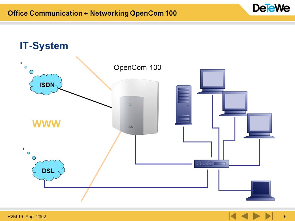 P2M 19. Aug. 20026 Office Communication + Networking OpenCom 100 OpenCom 100 IT-System ISDN WWW DSL