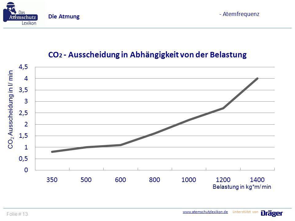 www.atemschutzlexikon.dewww.atemschutzlexikon.de ünterstützt von Folie # 13 Die Atmung - Atemfrequenz Belastung in kg*m/ min CO 2 Ausscheidung in l/ m