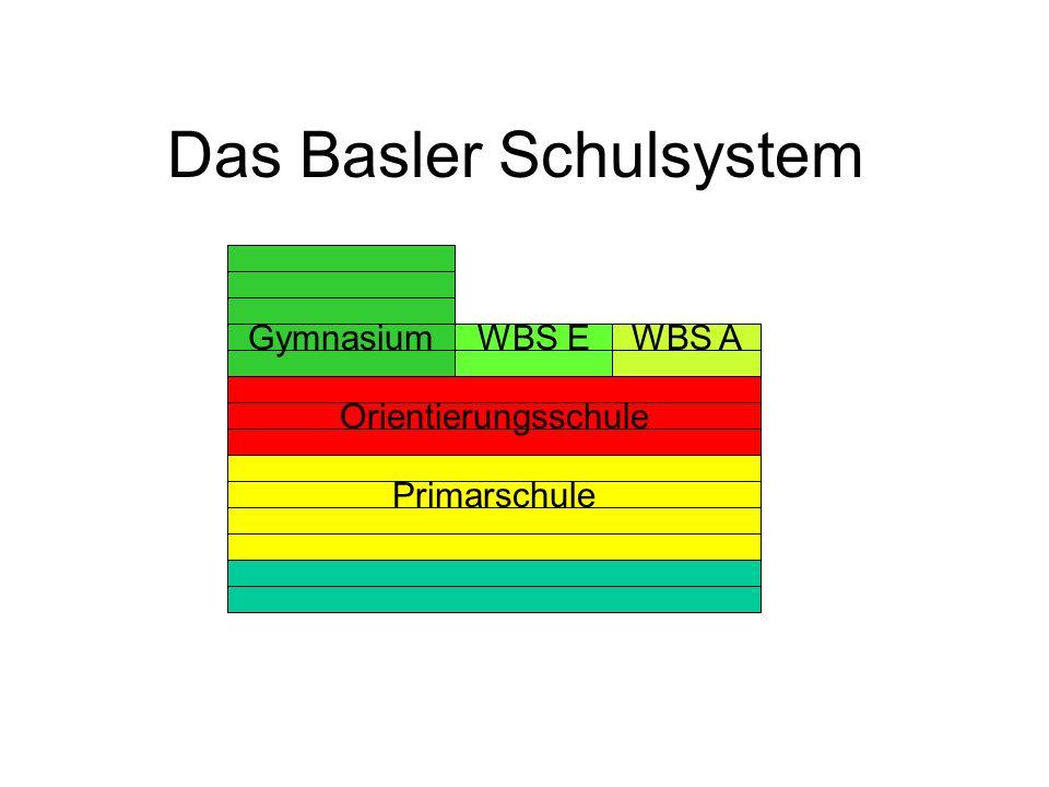 Das Basler Schulsystem Primarschule Orientierungsschule GymnasiumWBS EWBS A