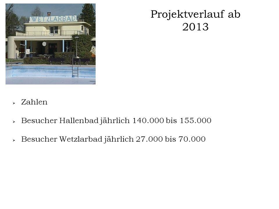 Projektverlauf ab 2013 Mai 2013:  Der abgeänderte Bauantrag wurde am 02.