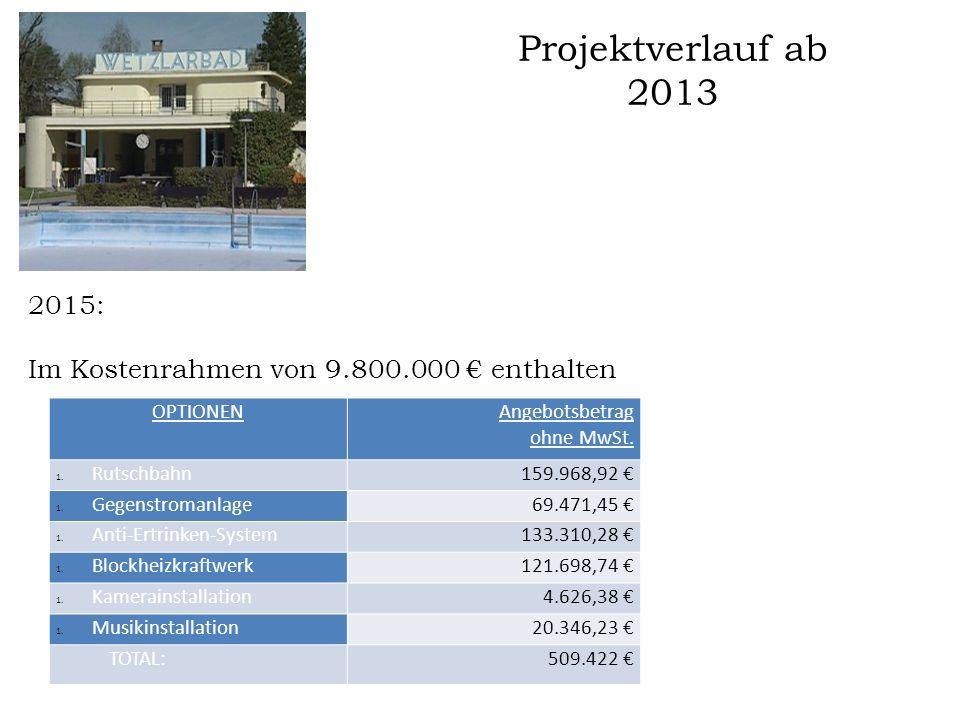 Projektverlauf ab 2013 2015: Im Kostenrahmen von 9.800.000 € enthalten  Ursprünglichen Projektkosten 2012  Abänderungen 2013  Optionen  Kosten, Schätzung Mehrkosten und Honorare  Verbindungsleitungen zur Infrastruktur des KTC Eupen  Umzäunung und Aussenanlagen (teilweise)  Ohne MwSt.
