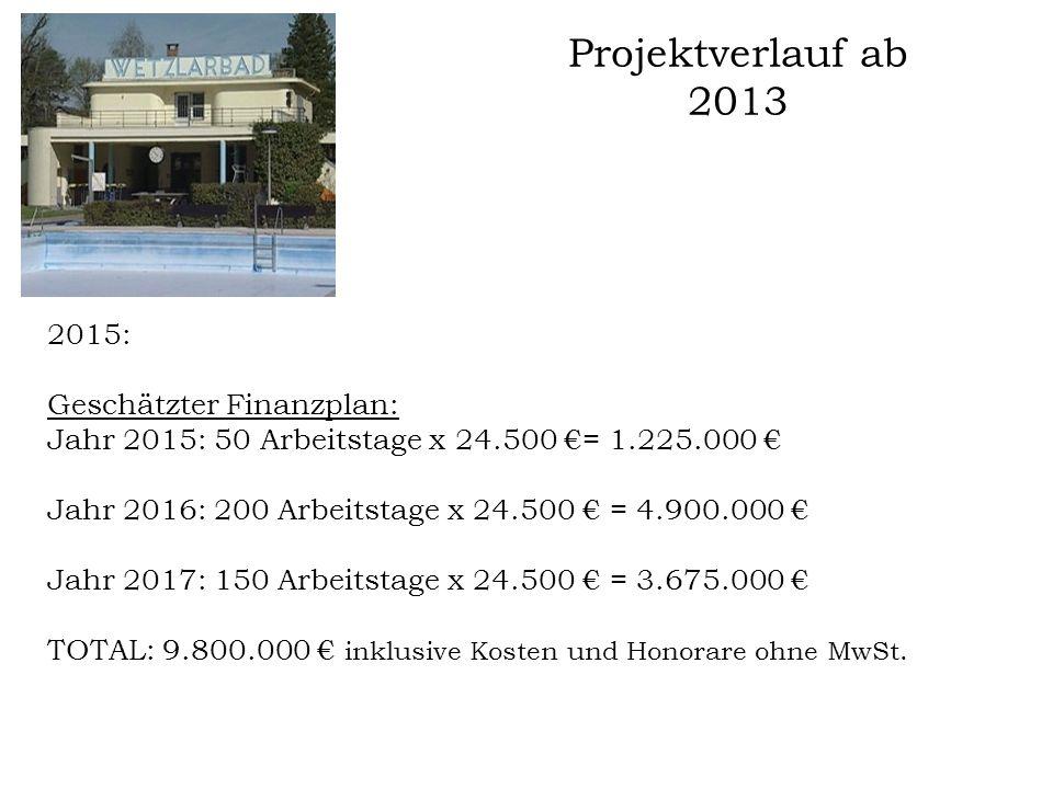 Projektverlauf ab 2013 2015: Geschätzter Finanzplan: Jahr 2015: 50 Arbeitstage x 24.500 €= 1.225.000 € Jahr 2016: 200 Arbeitstage x 24.500 € = 4.900.0