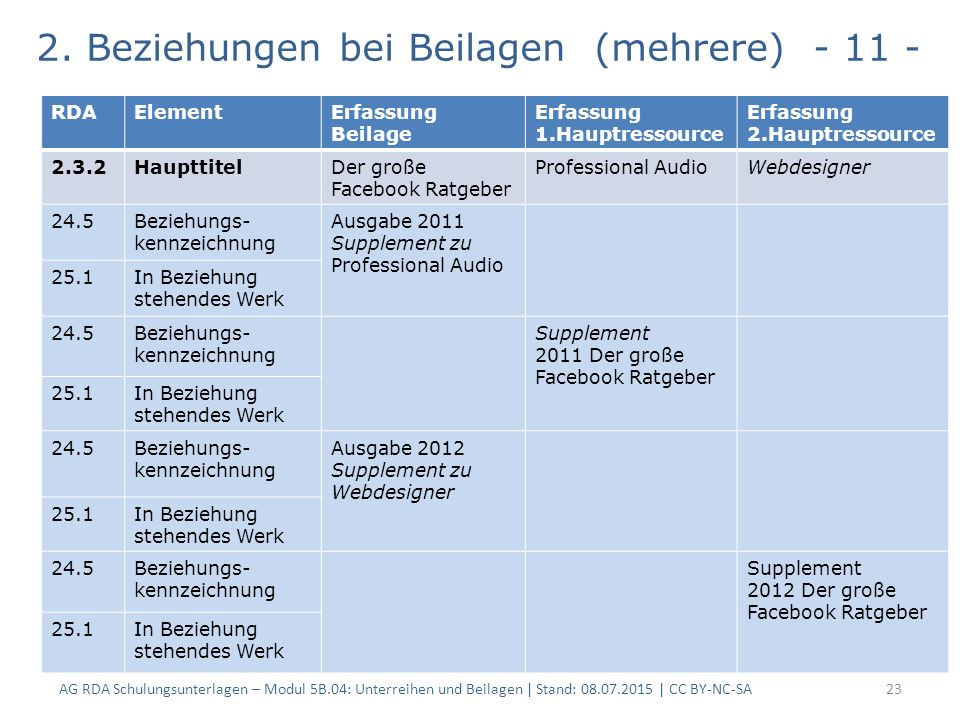 2. Beziehungen bei Beilagen (mehrere) - 11 - AG RDA Schulungsunterlagen – Modul 5B.04: Unterreihen und Beilagen | Stand: 08.07.2015 | CC BY-NC-SA23 RD