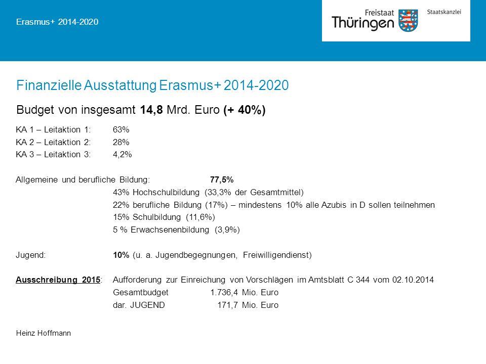 KA 1 – Leitaktion 1:63% KA 2 – Leitaktion 2:28% KA 3 – Leitaktion 3:4,2% Allgemeine und berufliche Bildung:77,5% 43% Hochschulbildung (33,3% der Gesamtmittel) 22% berufliche Bildung (17%) – mindestens 10% alle Azubis in D sollen teilnehmen 15% Schulbildung (11,6%) 5 % Erwachsenenbildung (3,9%) Jugend:10% (u.