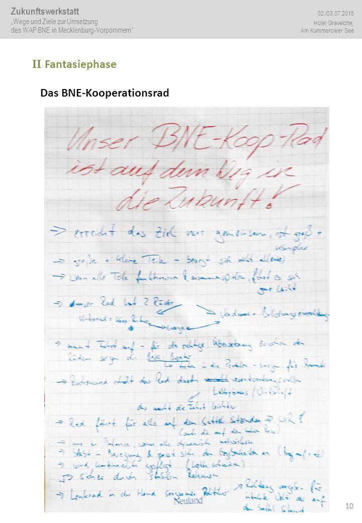 """10 II Fantasiephase Das BNE-Kooperationsrad Zukunftswerkstatt """"Wege und Ziele zur Umsetzung des WAP BNE in Mecklenburg-Vorpommern"""" 02./03.07.2015 Hote"""