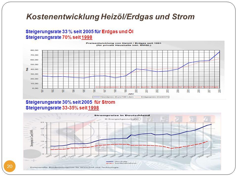 Kostenentwicklung Heizöl/Erdgas und Strom 23.10.2011 20 Steigerungsrate 33 % seit 2005 für Erdgas und Öl Steigerungsrate 70% seit 1998 Steigerungsrate 30% seit 2005 für Strom Steigerungsrate 33-35% seit 1998