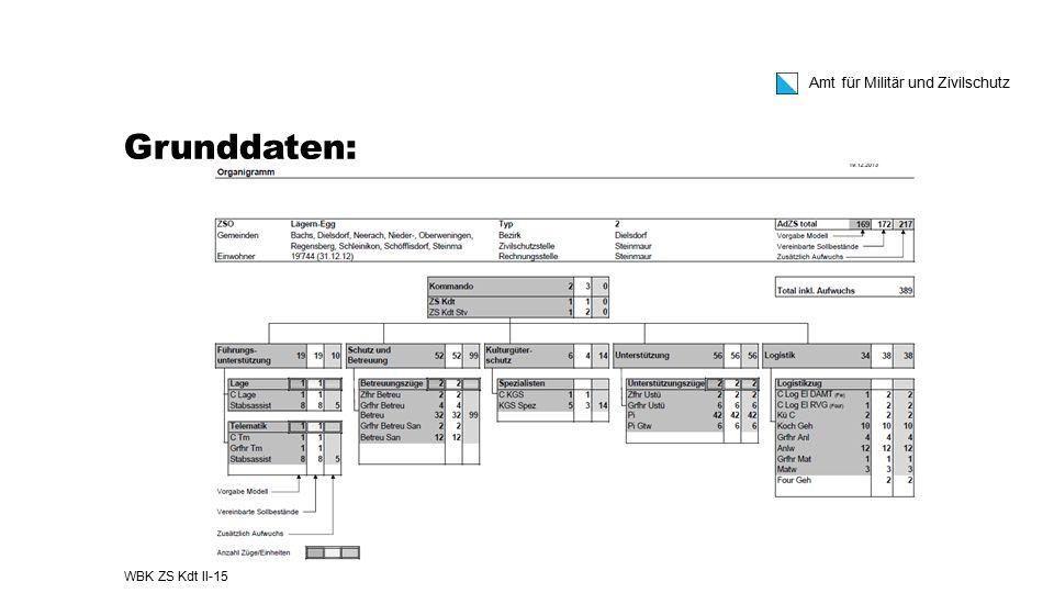 Amt für Militär und Zivilschutz Grunddaten: WBK ZS Kdt II-15